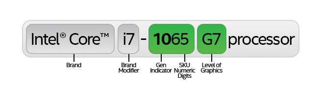 10th Gen Intel® Core™ processor naming format