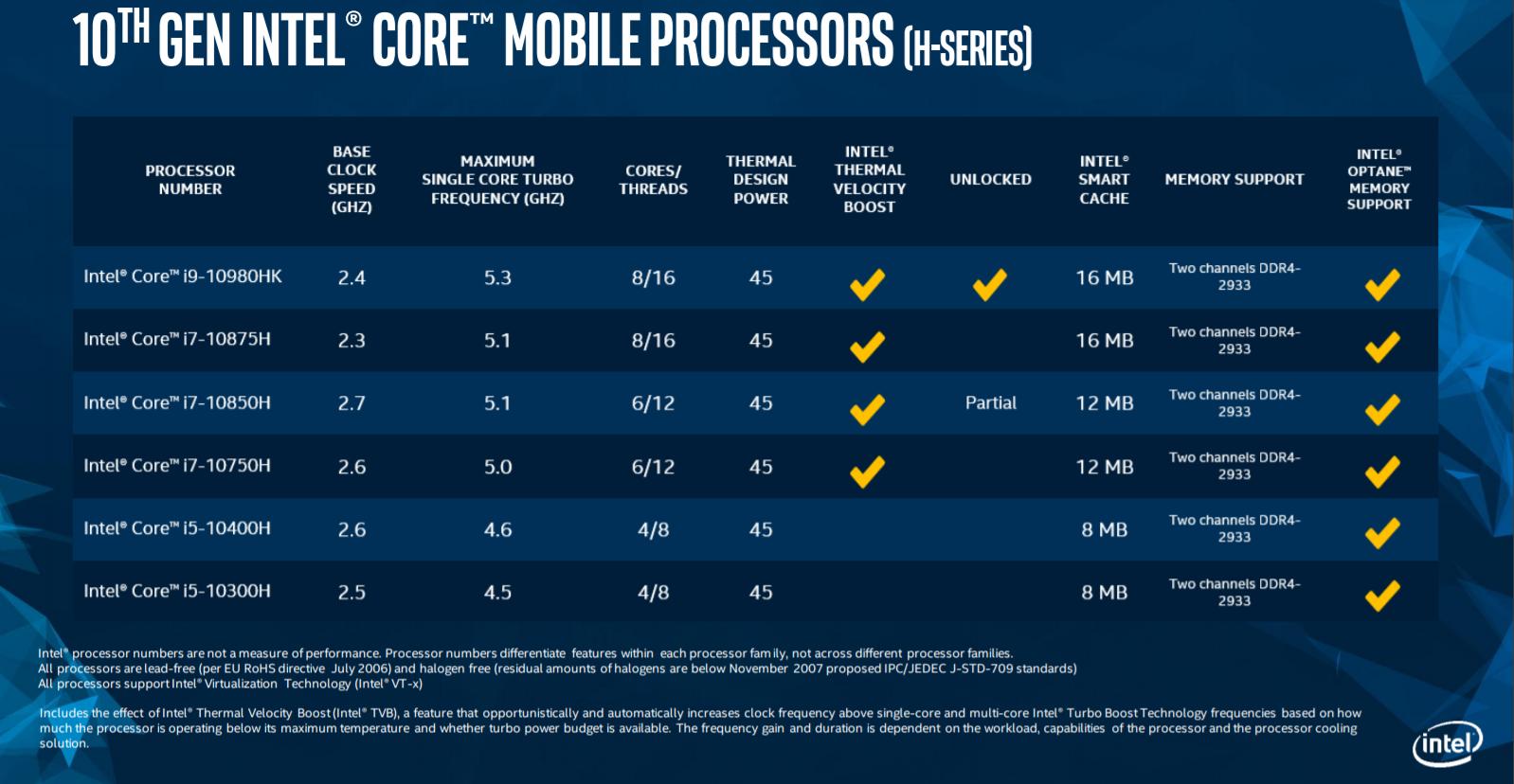 10th Gen Intel® Core™ H-Series Processors