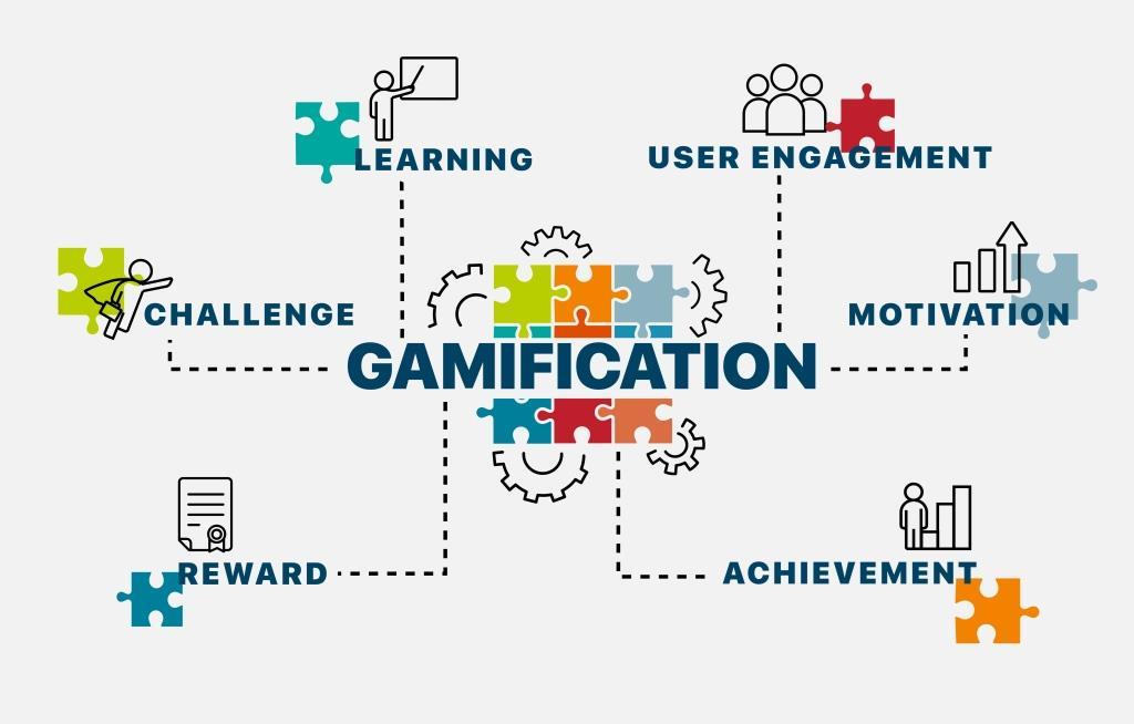 Gamification Employee Training