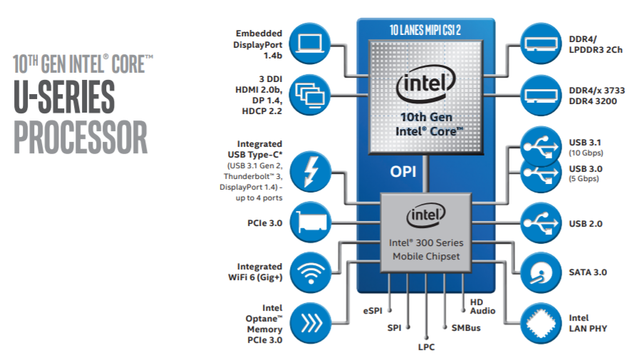 10th Gen Intel® Core™ U-series processors