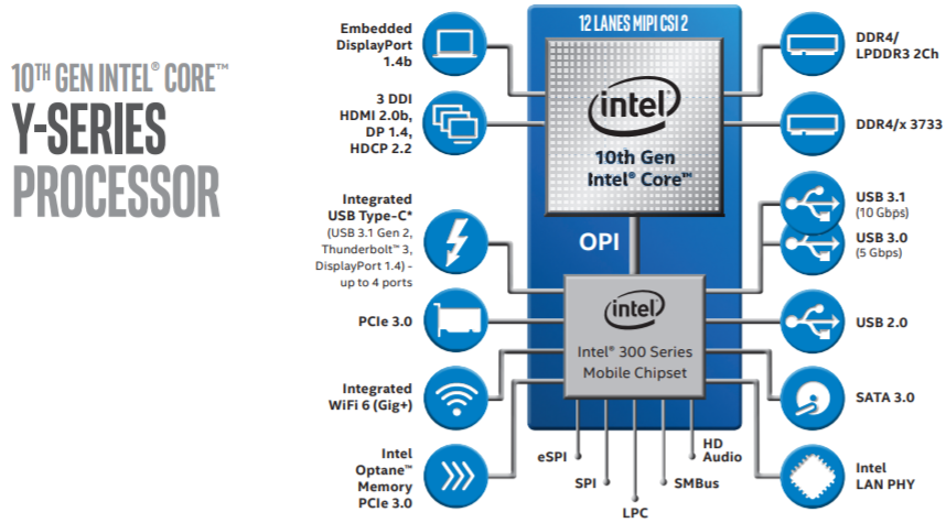 10th Gen Intel® Core™ Y-series processors